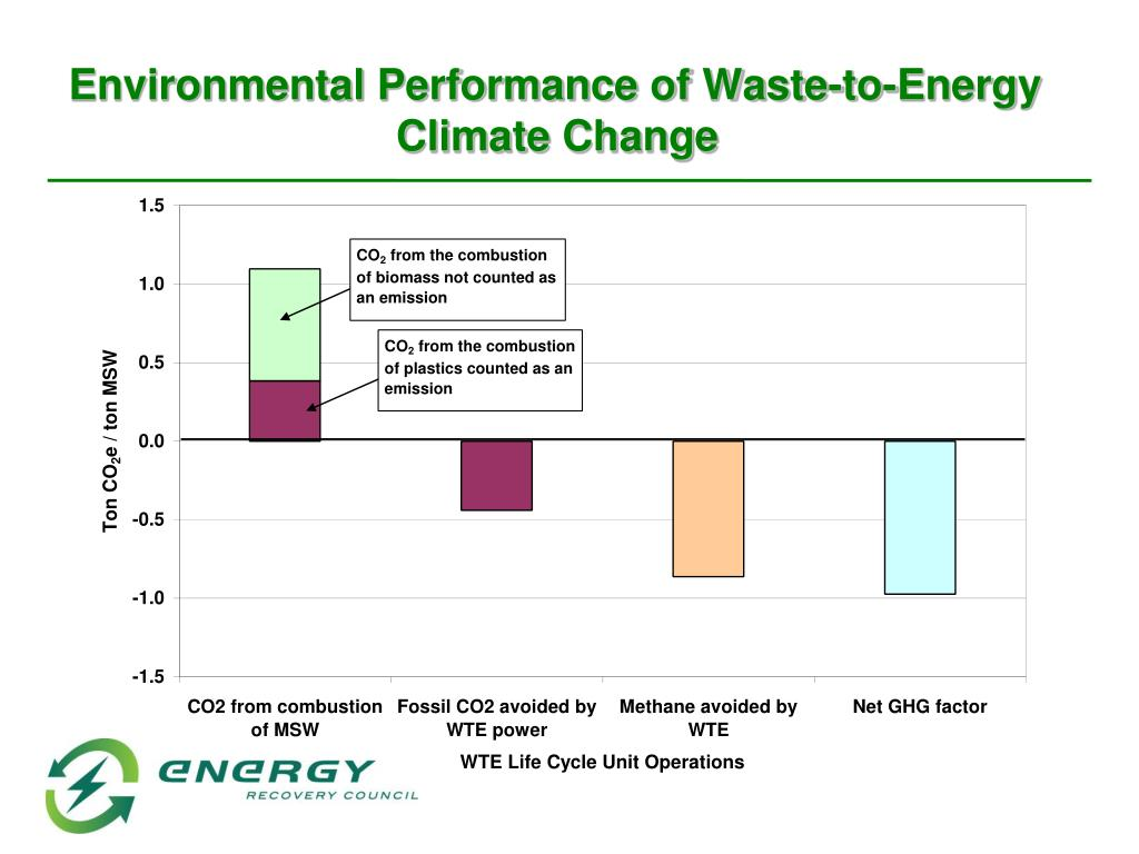 Environmental Performance of Waste-to-Energy