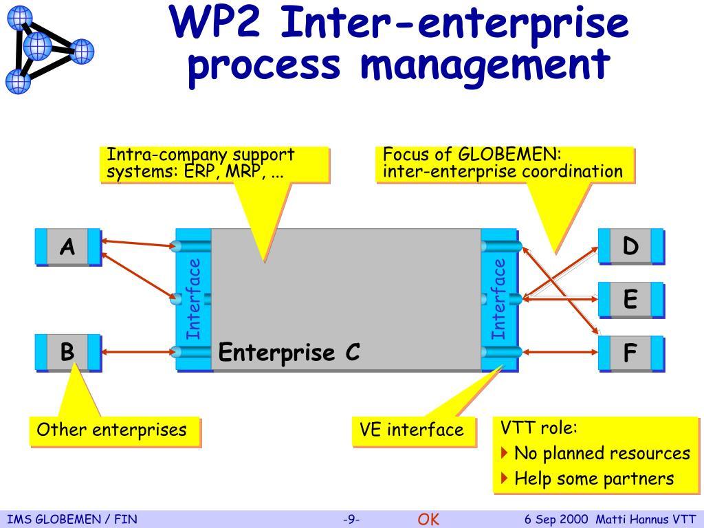 WP2 Inter-enterprise