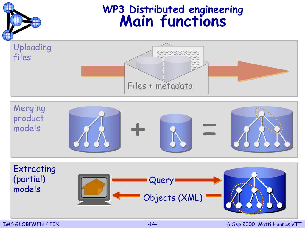WP3 Distributed engineering