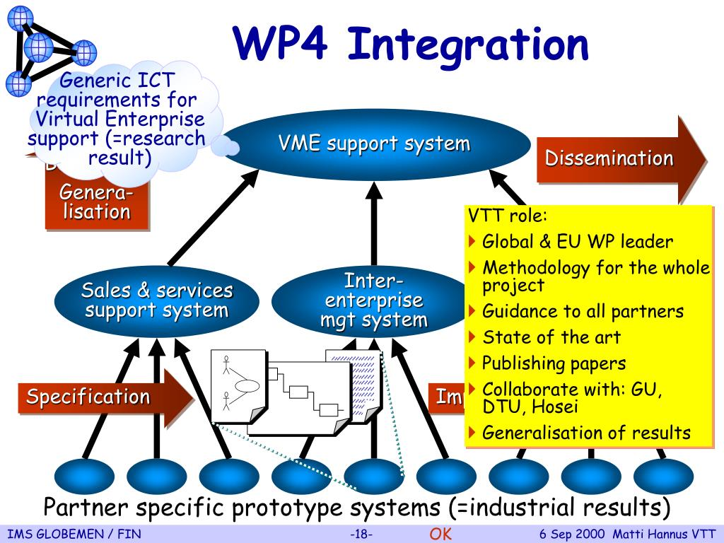 WP4 Integration