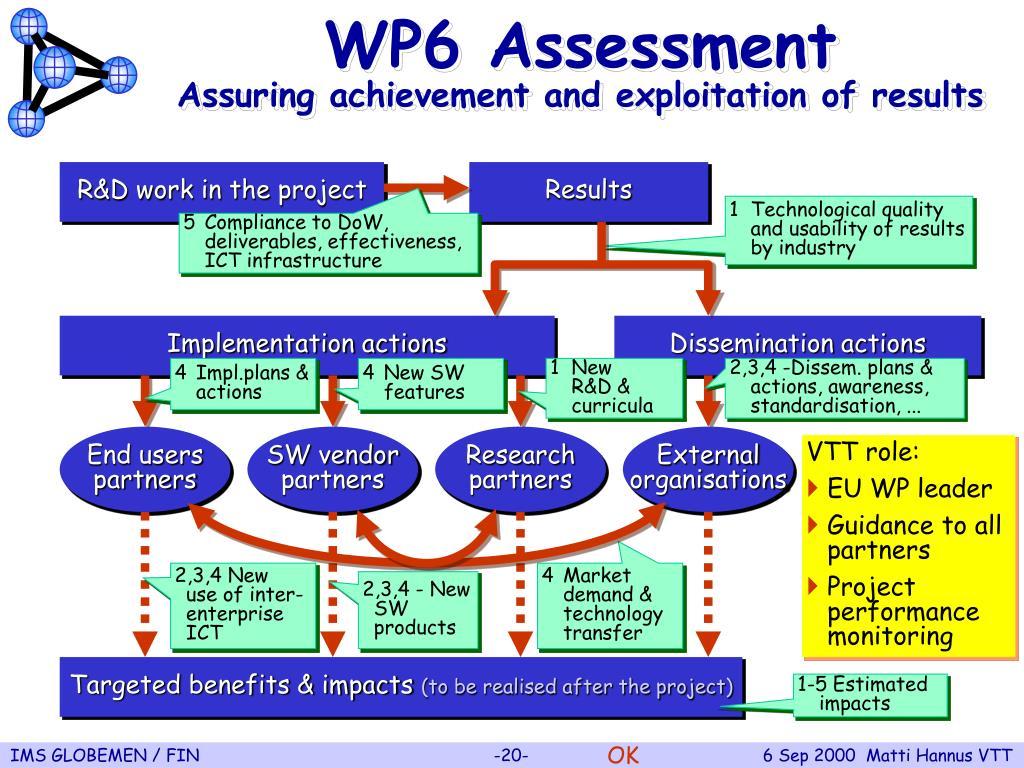 WP6 Assessment