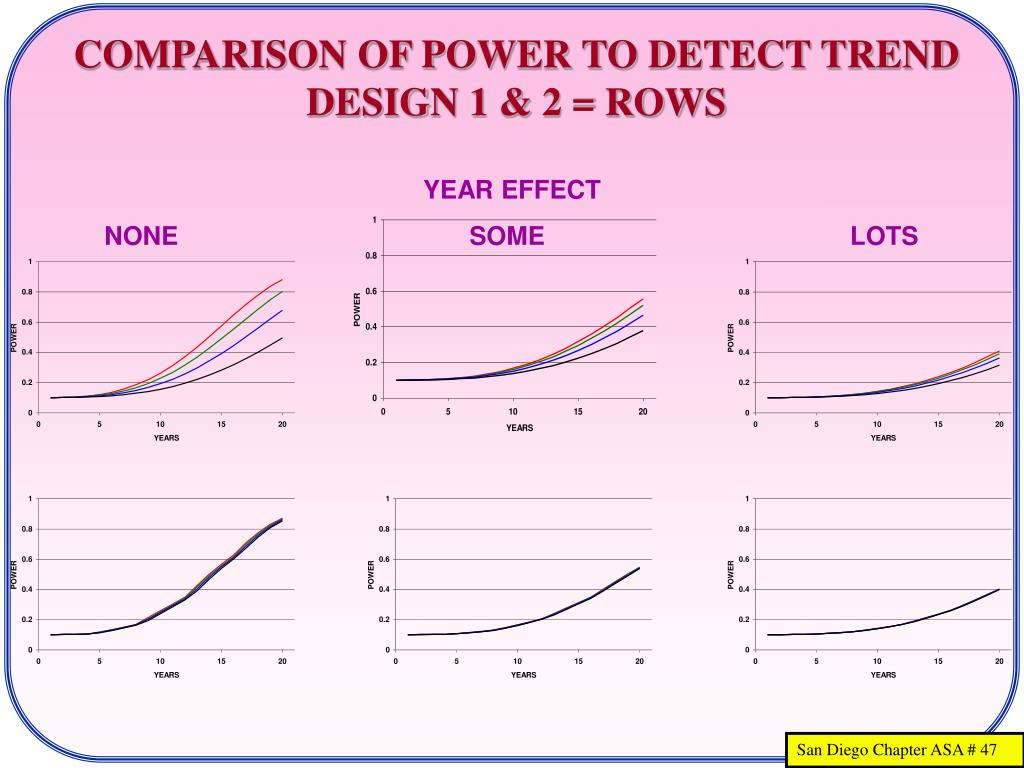 COMPARISON OF POWER TO DETECT TREND
