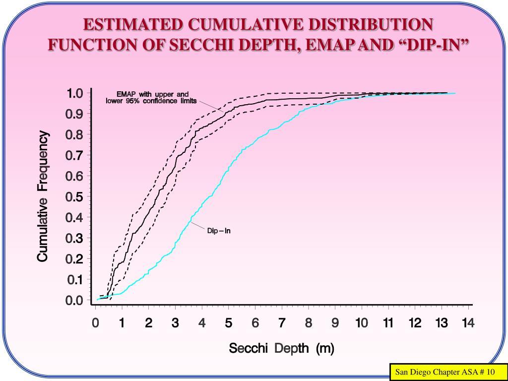 "ESTIMATED CUMULATIVE DISTRIBUTION FUNCTION OF SECCHI DEPTH, EMAP AND ""DIP-IN"""