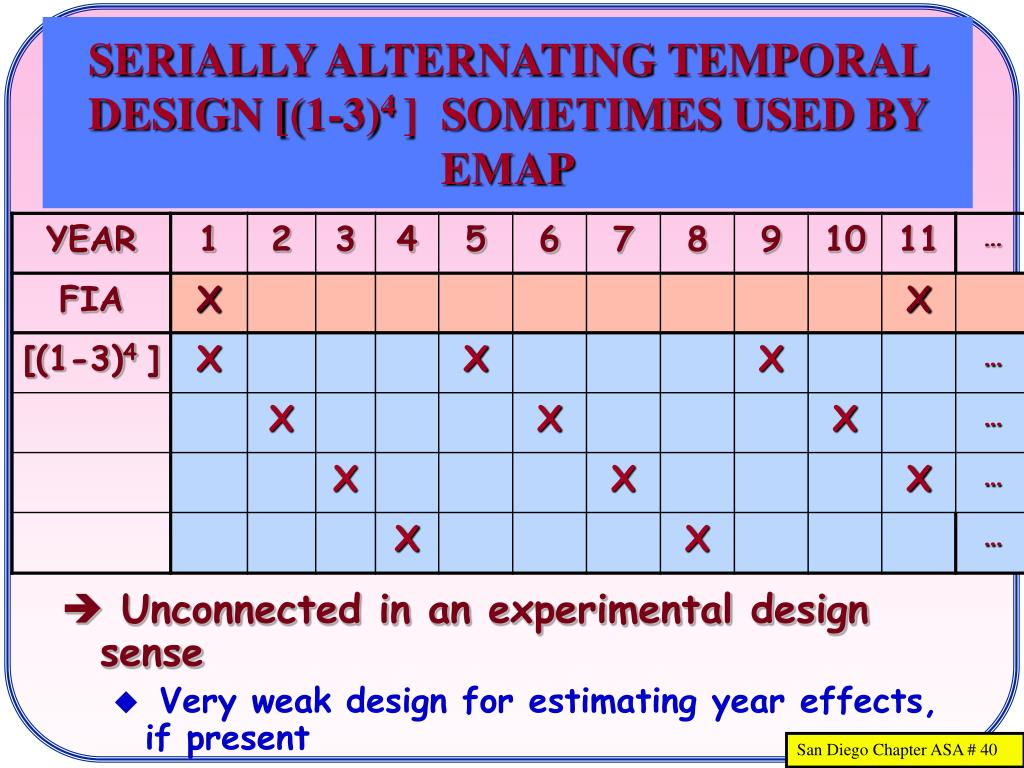 SERIALLY ALTERNATING TEMPORAL DESIGN [(1-3)