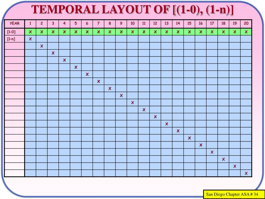 TEMPORAL LAYOUT OF [(1-0), (1-n)]