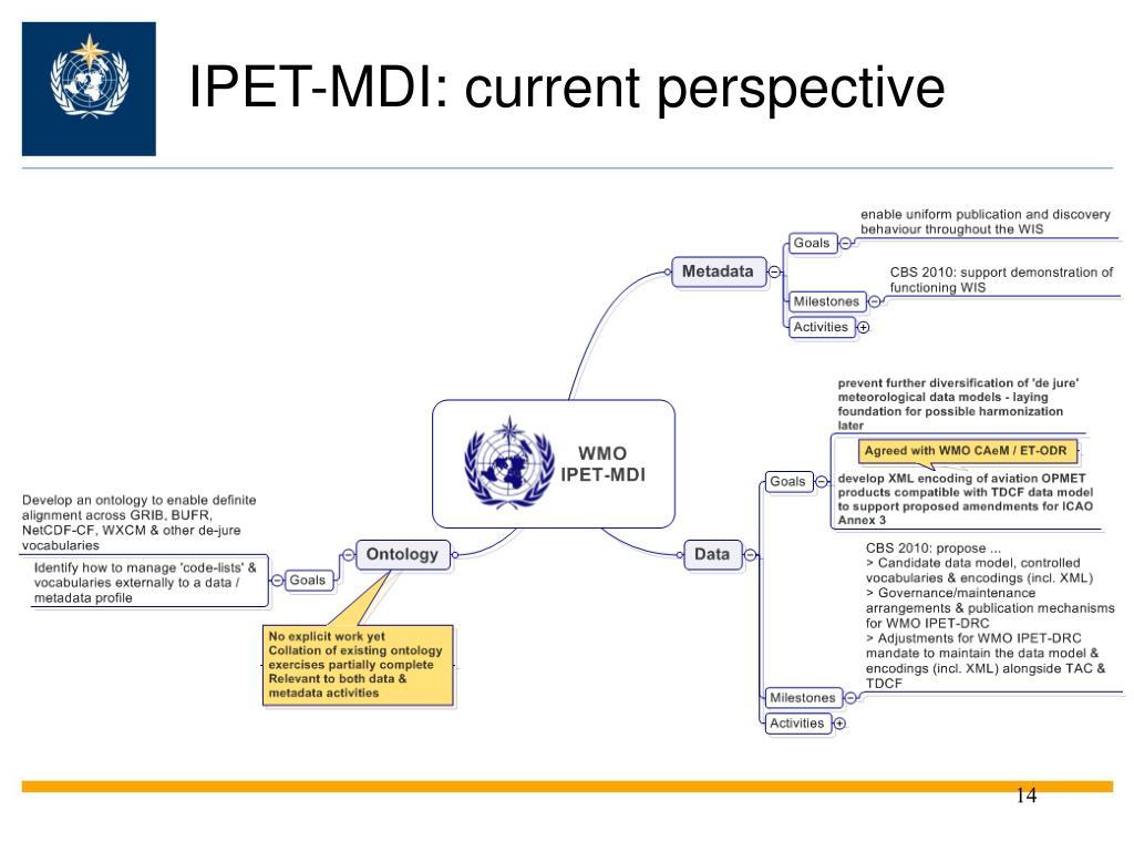 IPET-MDI: current perspective