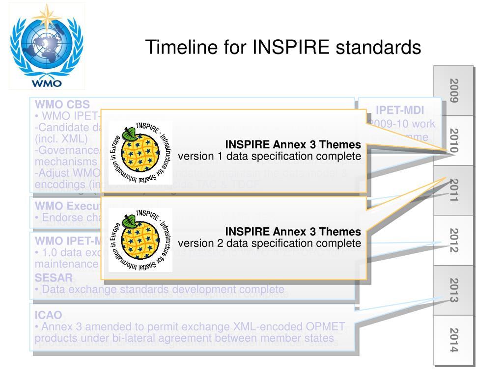 INSPIRE Annex 3 Themes