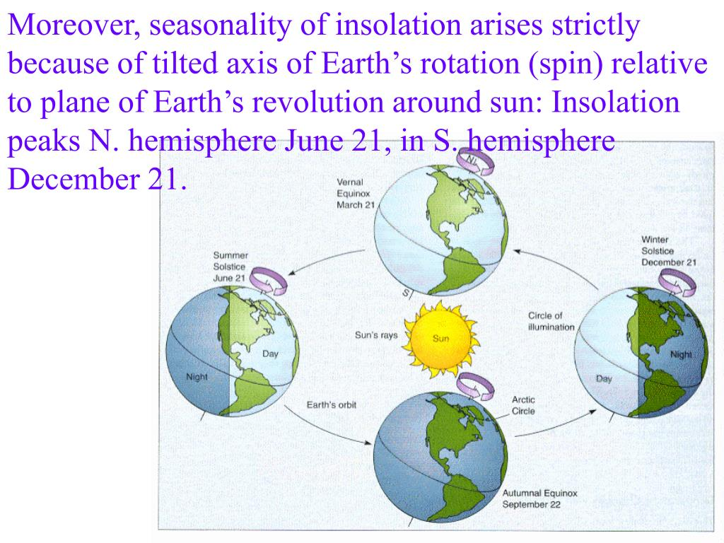 Moreover, seasonality of insolation arises strictly because of tilted axis of Earth's rotation (spin) relative to plane of Earth's revolution around sun: Insolation peaks N. hemisphere June 21, in S. hemisphere December 21.