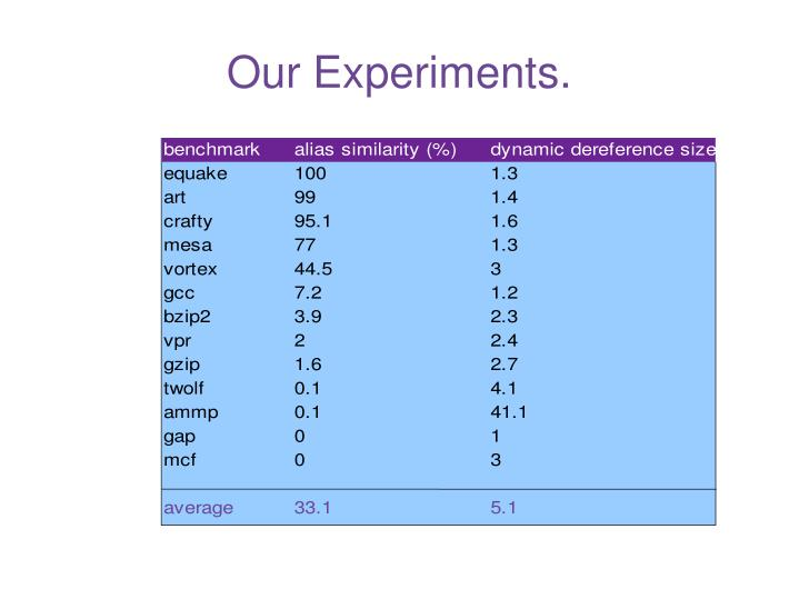 Our Experiments.