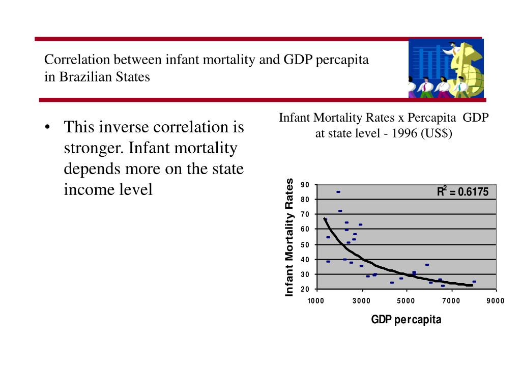 Correlation between infant mortality and GDP percapita