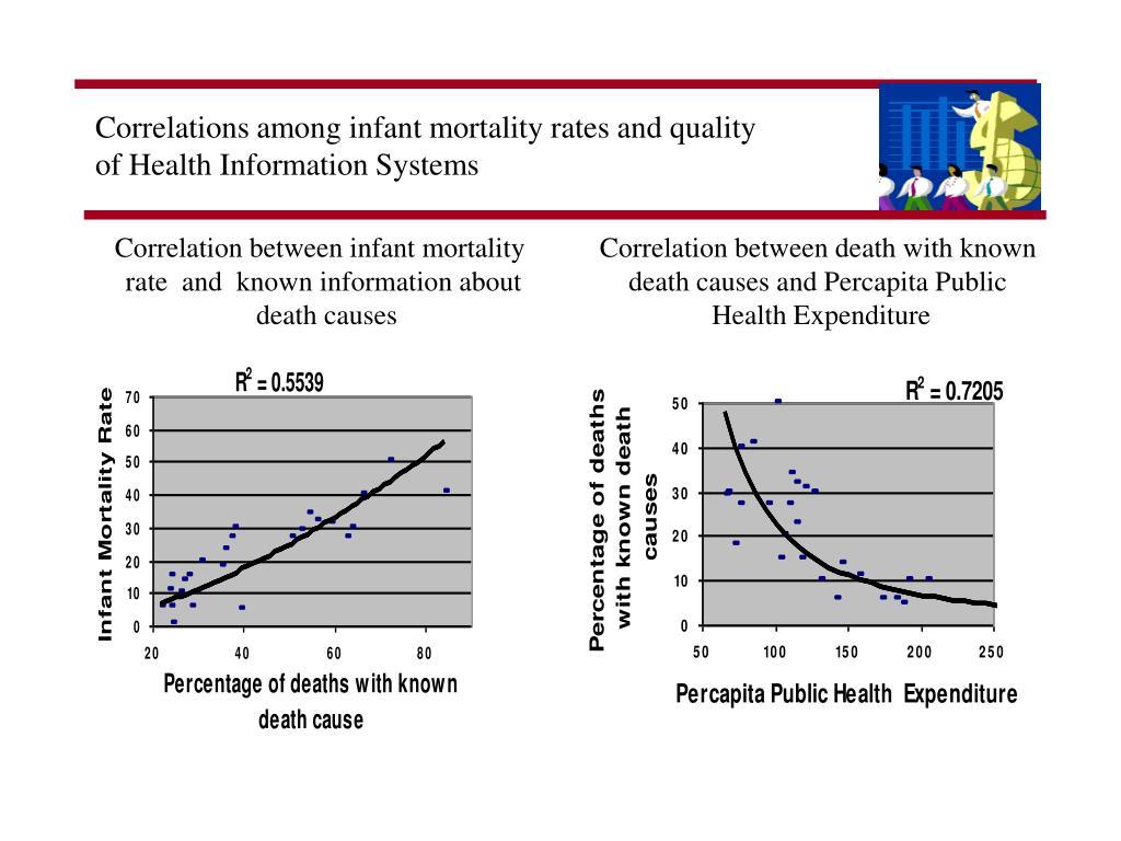 Correlations among infant mortality rates and quality
