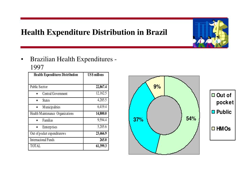 Health Expenditure Distribution in Brazil