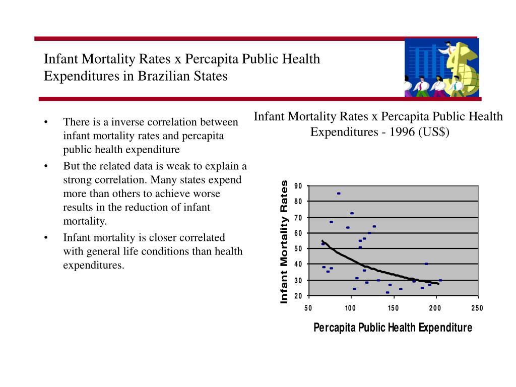 Infant Mortality Rates x Percapita Public Health