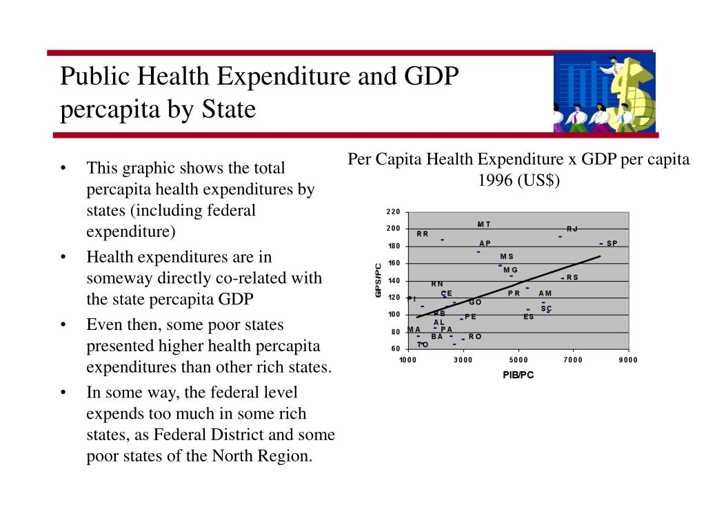 Public Health Expenditure and GDP