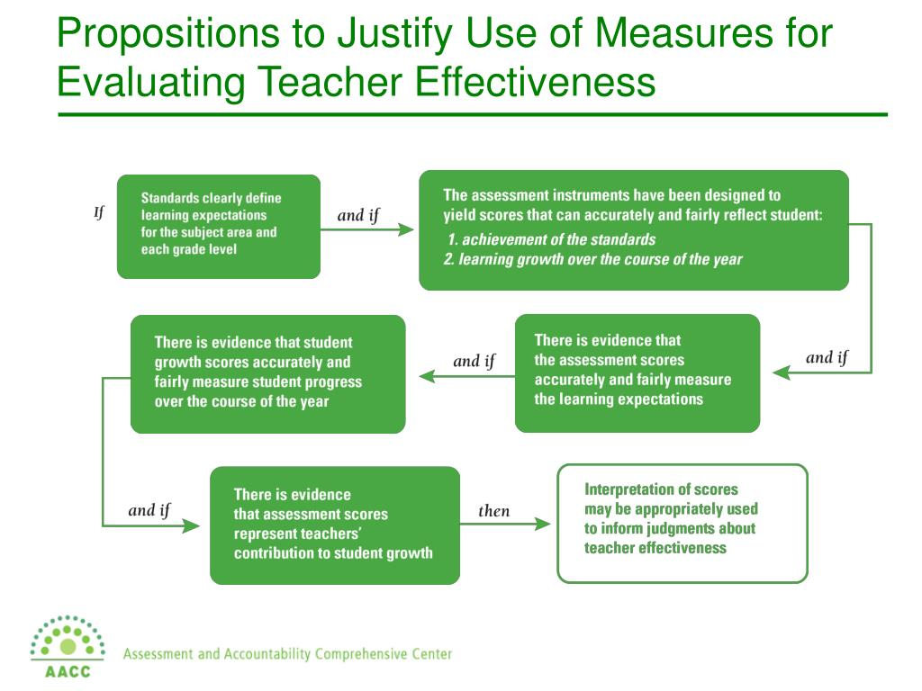 Propositions to Justify Use of Measures for Evaluating Teacher Effectiveness