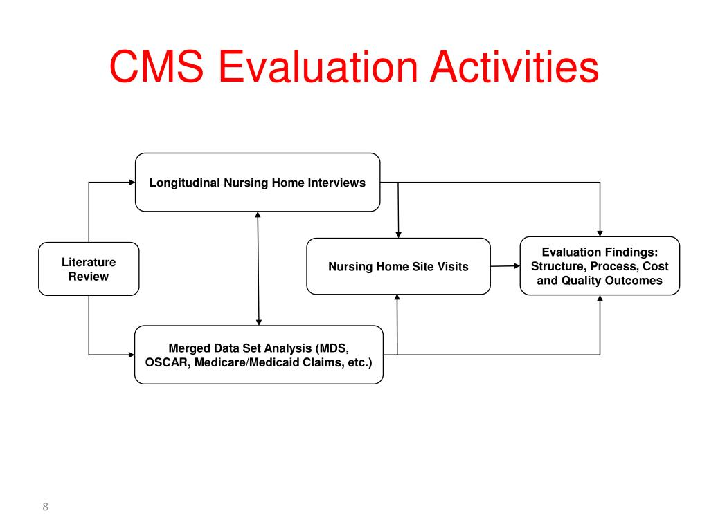CMS Evaluation Activities