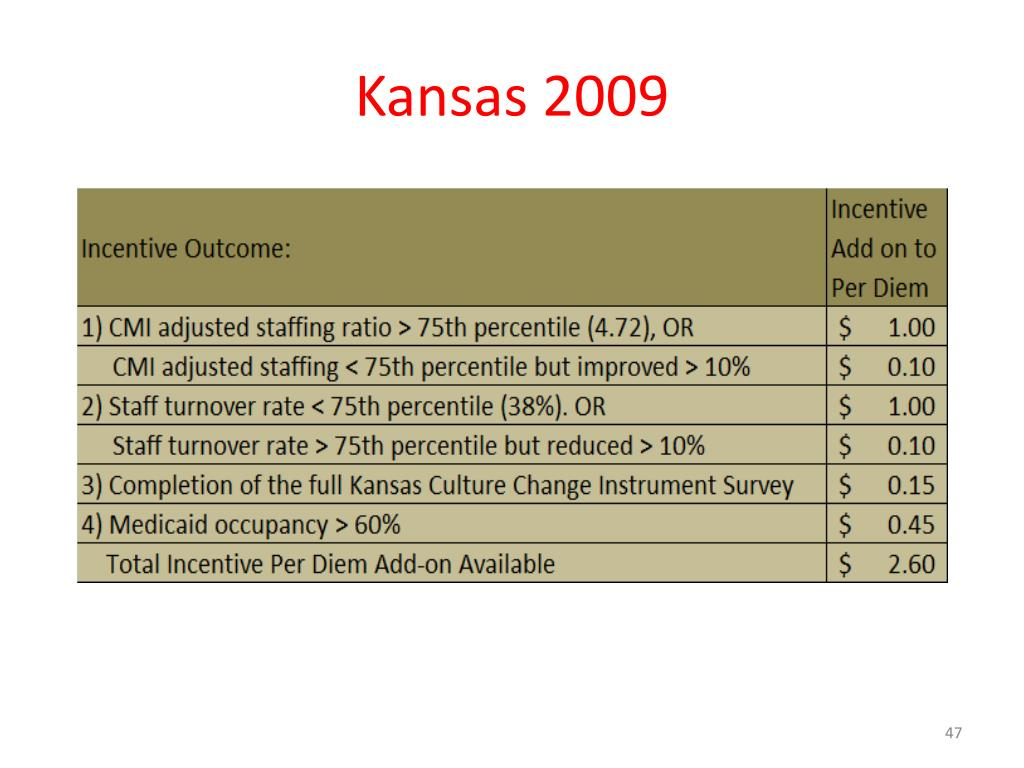 Kansas 2009