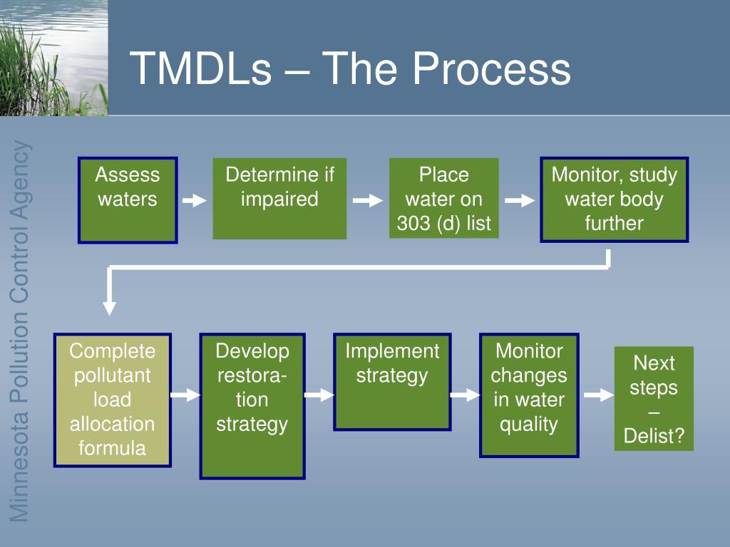 TMDLs – The Process