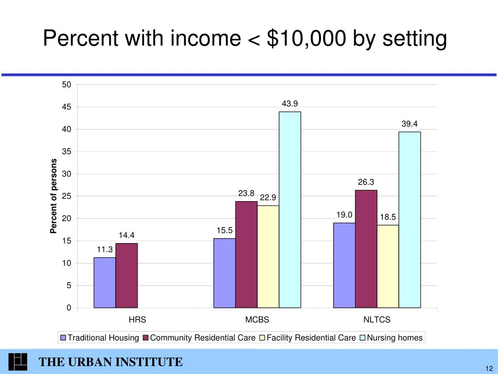 Percent with income < $10,000 by setting