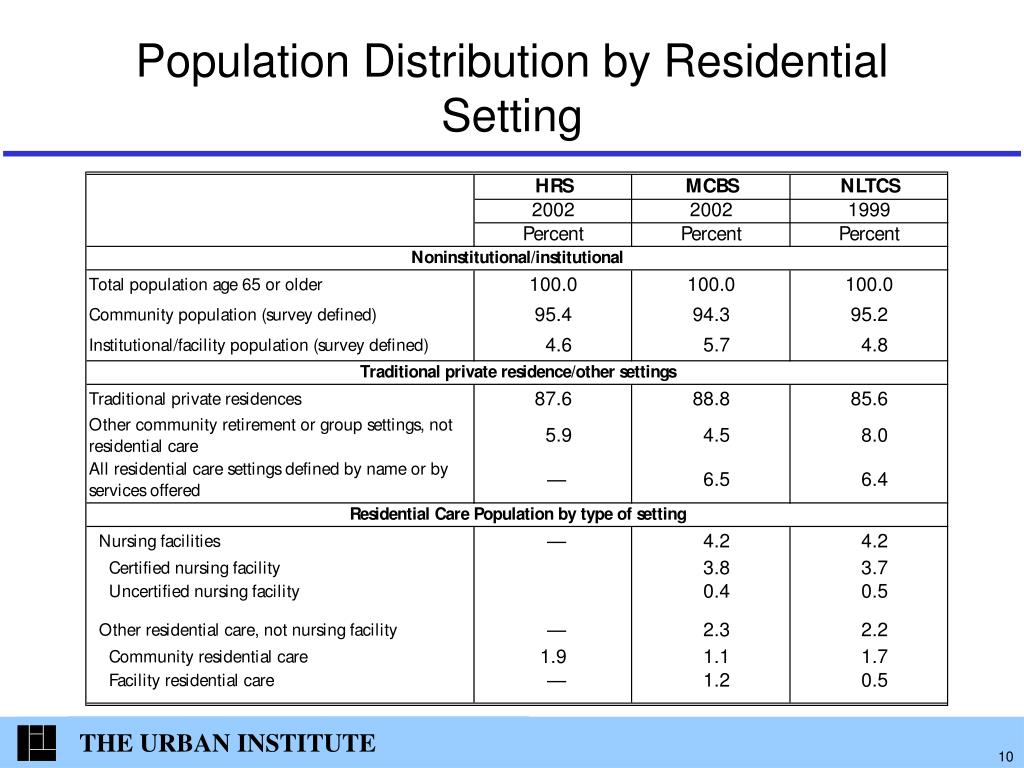 Population Distribution by Residential Setting