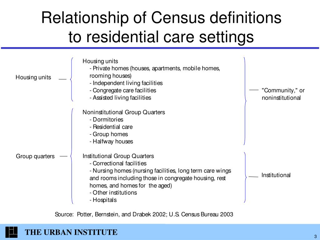 Relationship of Census definitions