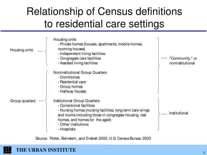 Relationship of census definitions to residential care settings