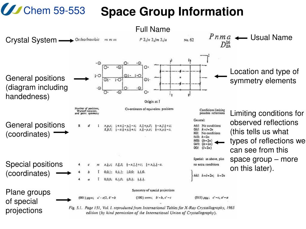 Space Group Information