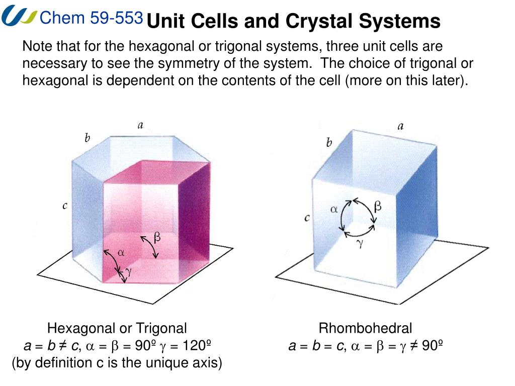 Unit Cells and Crystal Systems