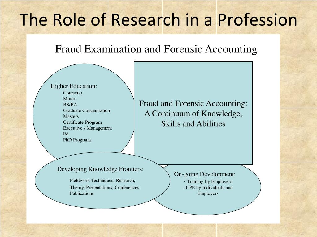 The Role of Research in a Profession