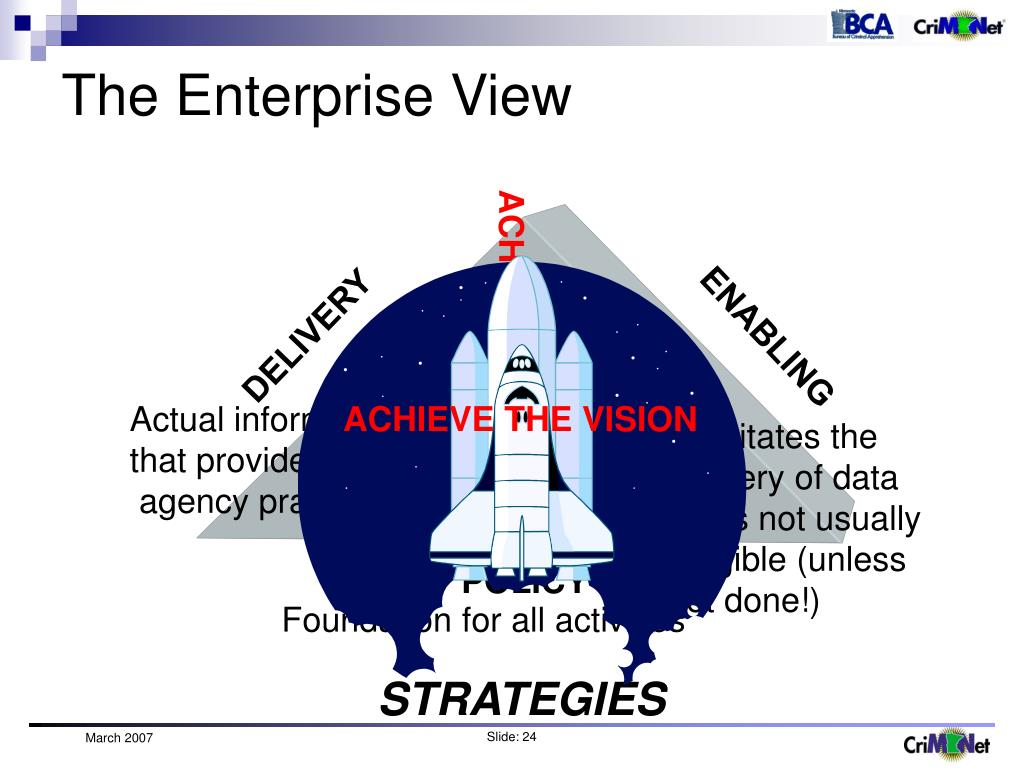 The Enterprise View
