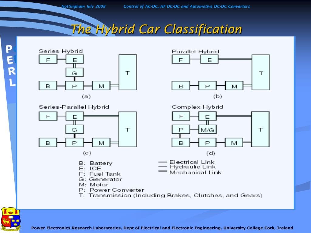 The Hybrid Car Classification