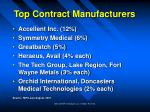 top contract manufacturers