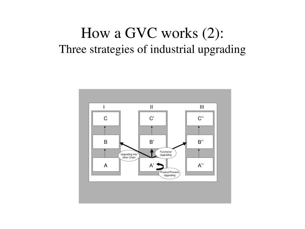 How a GVC works (2):