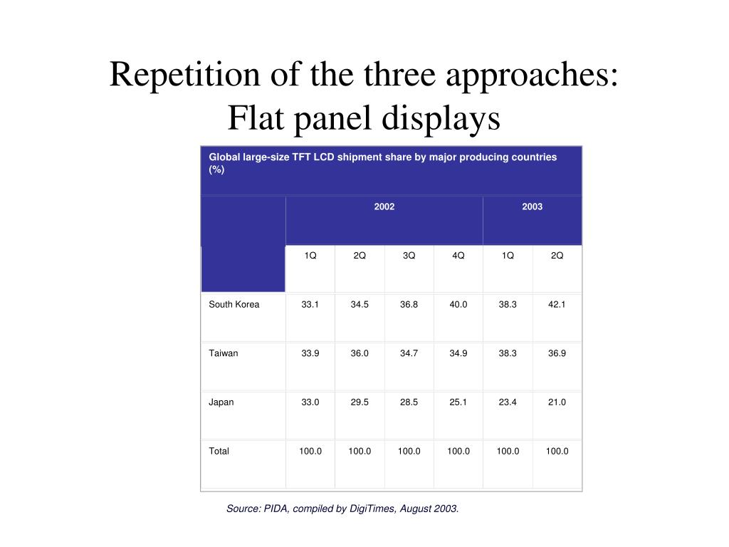 Global large-size TFT LCD shipment share by major producing countries (%)