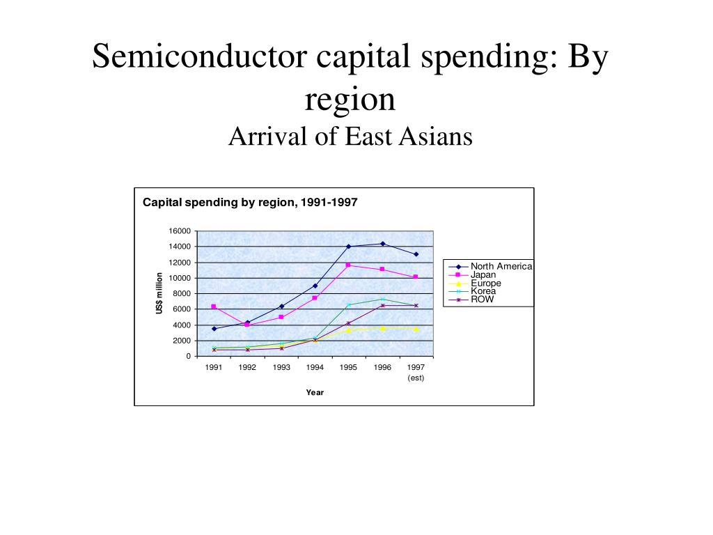 Semiconductor capital spending: By region