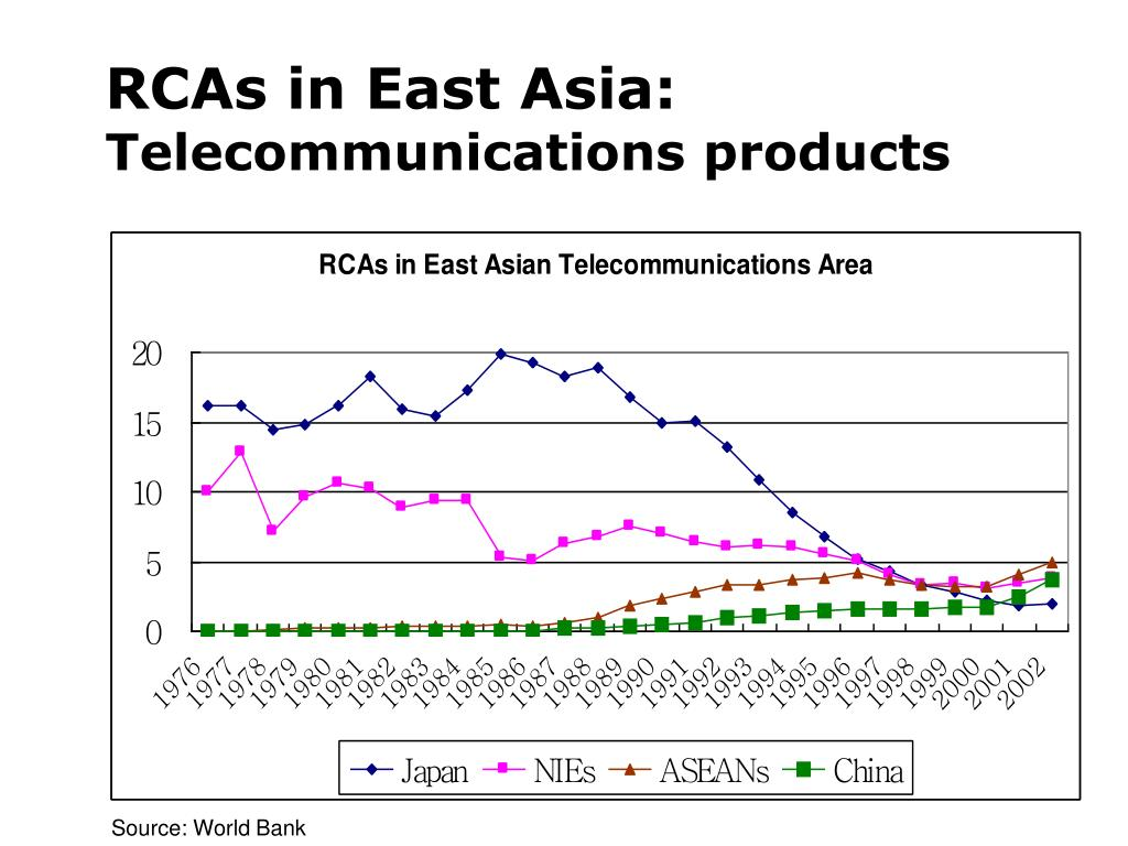 RCAs in East Asia:
