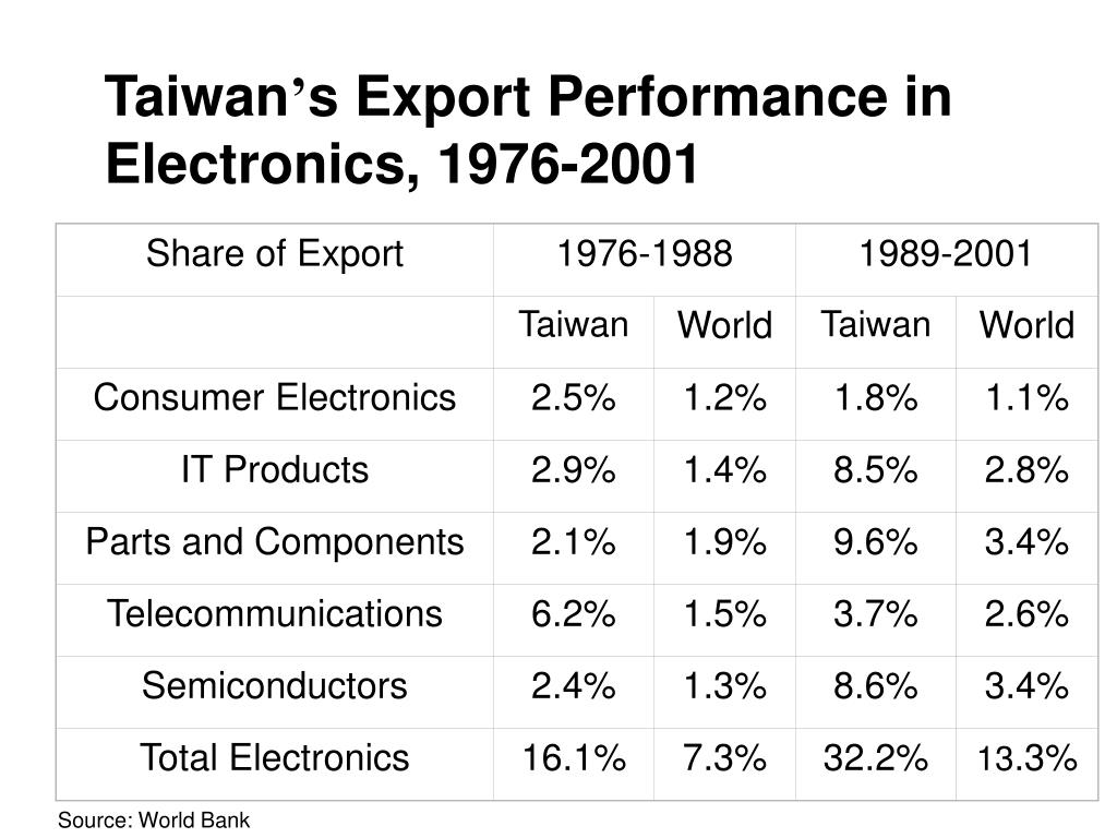 Share of Export