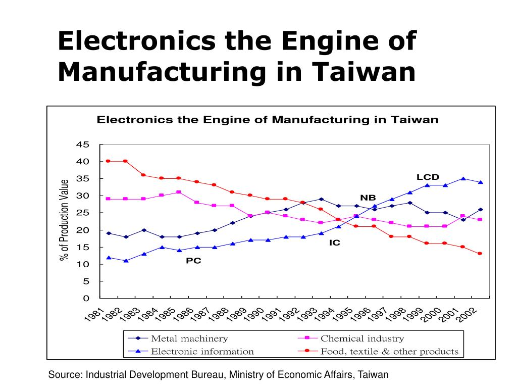 Electronics the Engine of Manufacturing in Taiwan