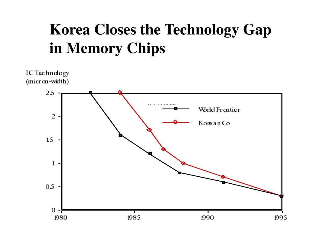 Korea Closes the Technology Gap in Memory Chips