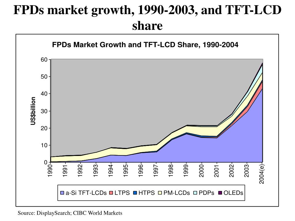 FPDs market growth, 1990-2003, and TFT-LCD share