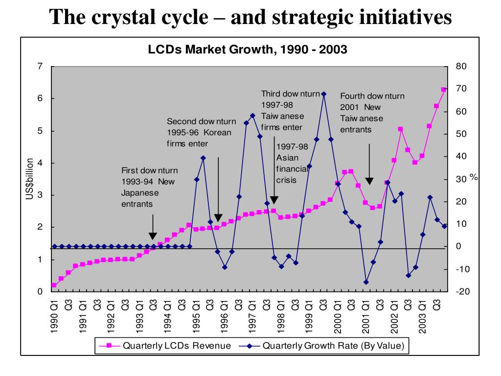 The crystal cycle – and strategic initiatives