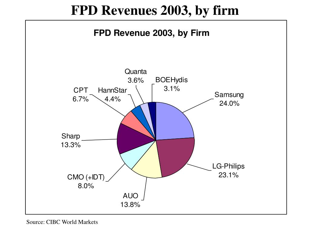 FPD Revenues 2003, by firm