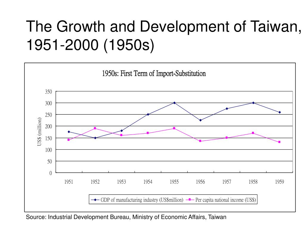The Growth and Development of Taiwan, 1951-2000 (1950s)