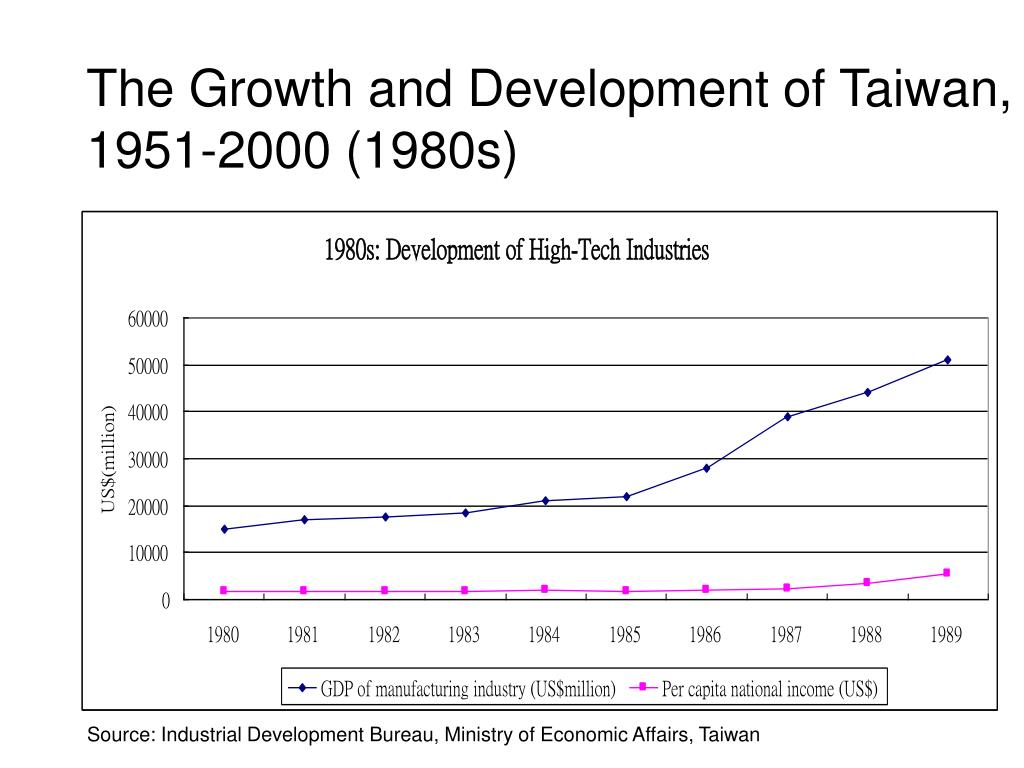 The Growth and Development of Taiwan, 1951-2000 (1980s)