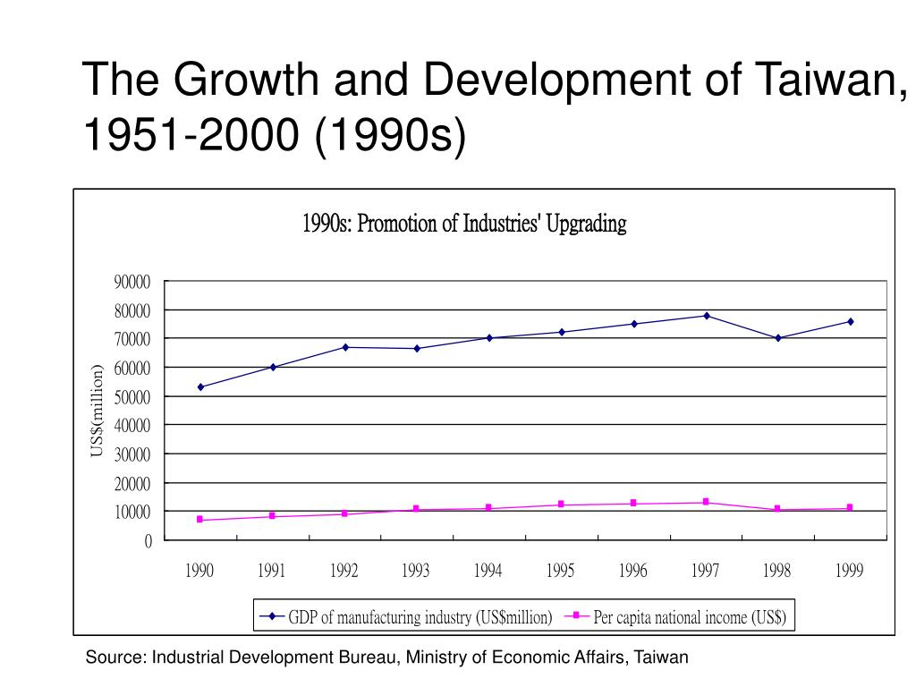 The Growth and Development of Taiwan, 1951-2000 (1990s)