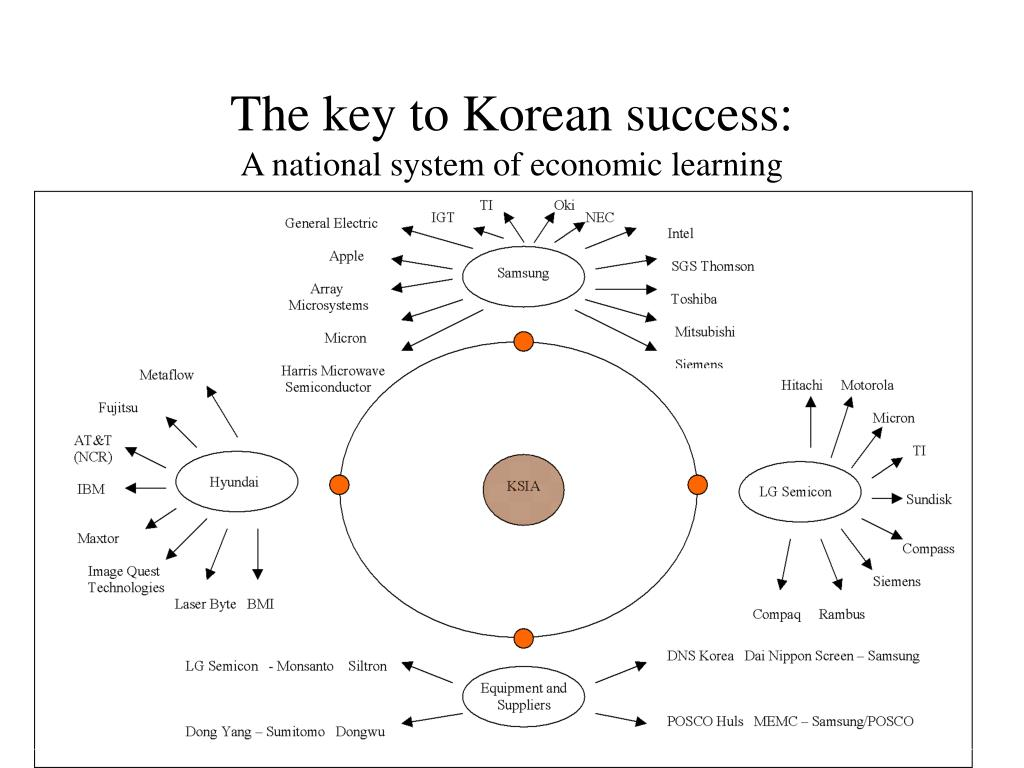 The key to Korean success: