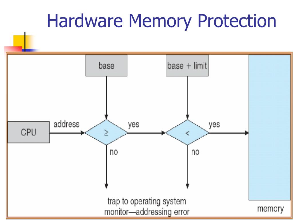 Hardware Memory Protection
