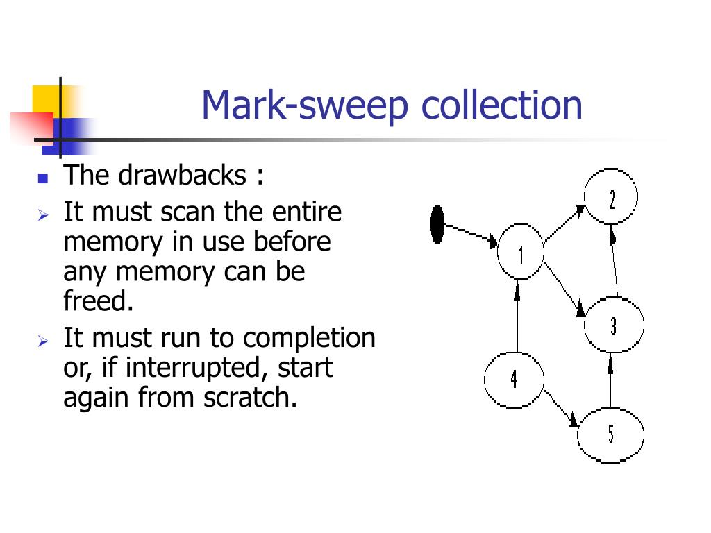 Mark-sweep collection