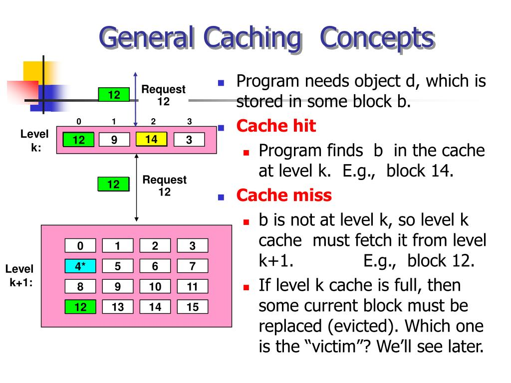 General Caching  Concepts