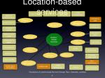 location based services6
